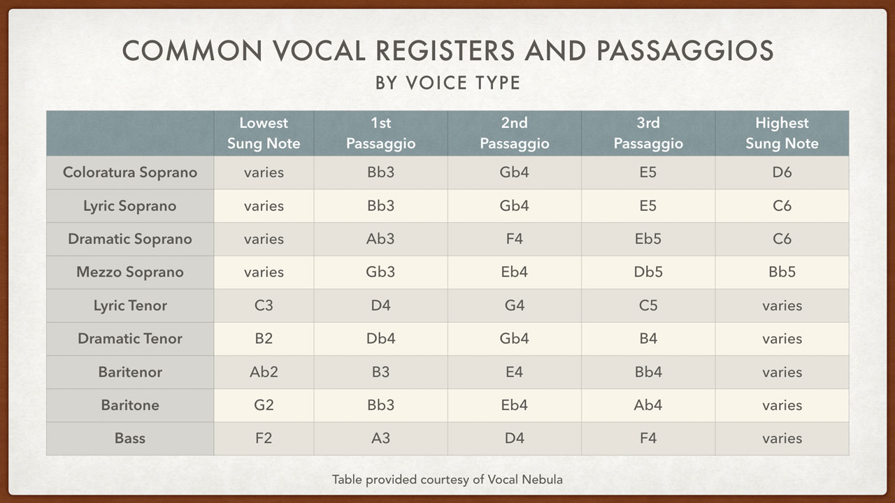 Vocal Range Table by Voice Type