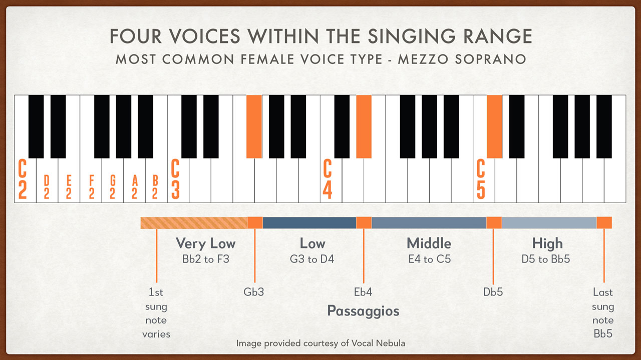 Four Vocal Ranges of the Female Singing Voice