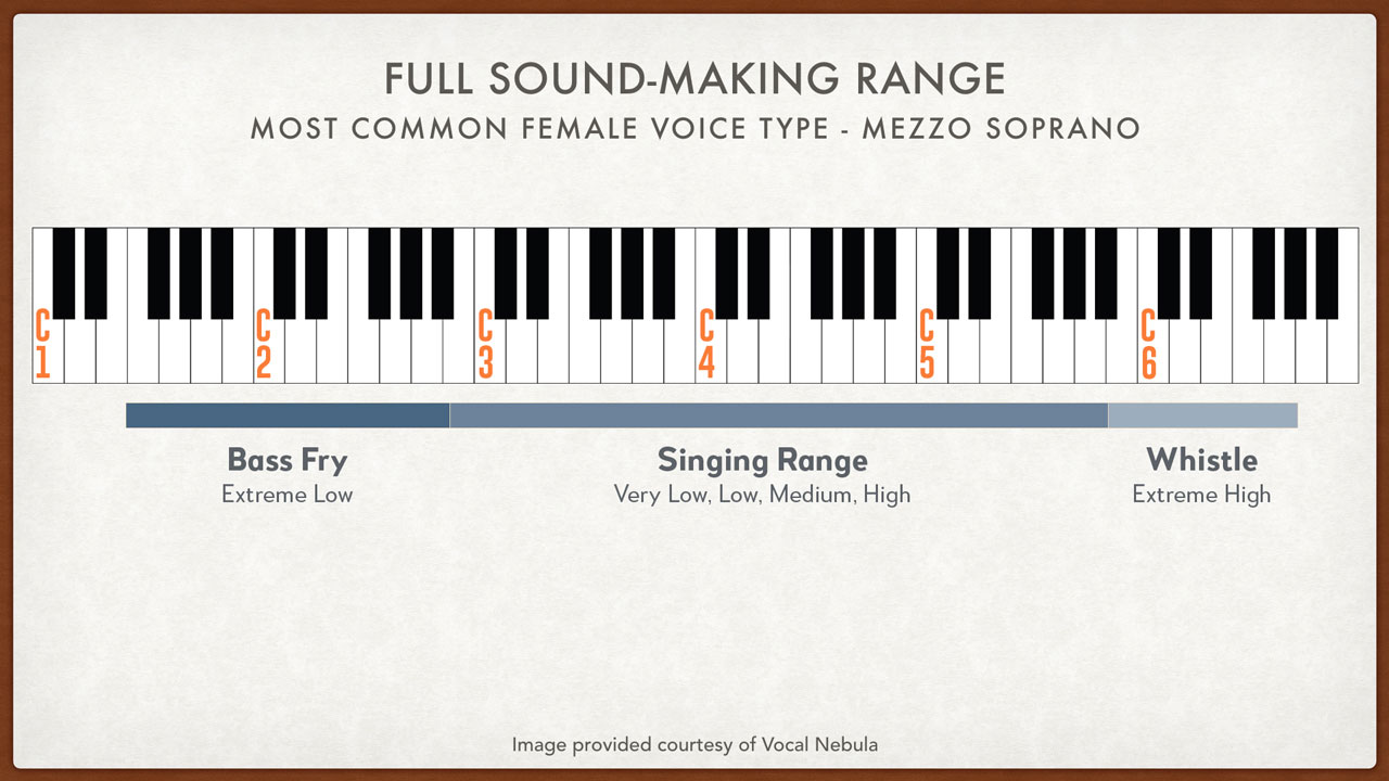Full Female Vocal Range