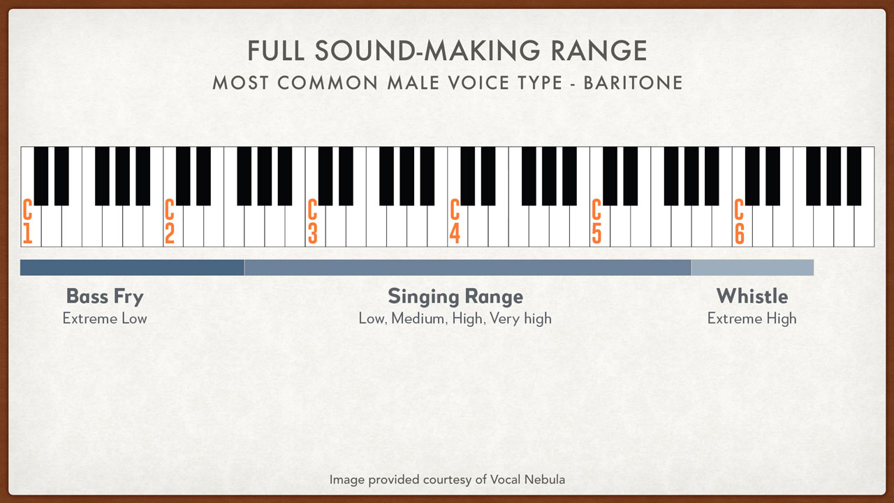 Full Male Vocal Range